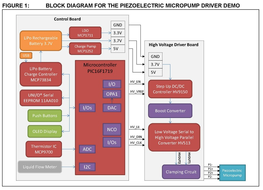 mp6 micropump control design