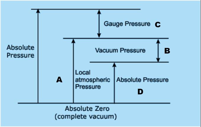 measuring negative pressure using a gauge pressure sensor