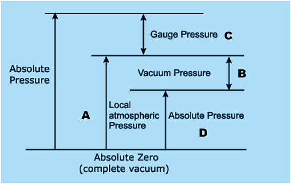 How to measure negative pressure using a gauge pressure sensor measuring negative pressure using a gauge pressure sensor ccuart Image collections