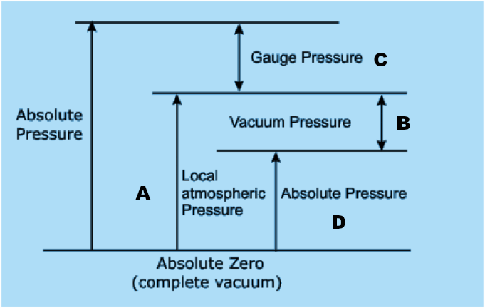 Gauge Pressure Diagram - Get Rid Of Wiring Diagram Problem