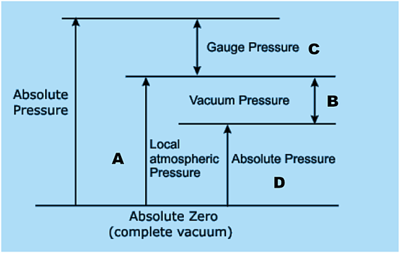measuring negative pressure using a gauge pressure sensor