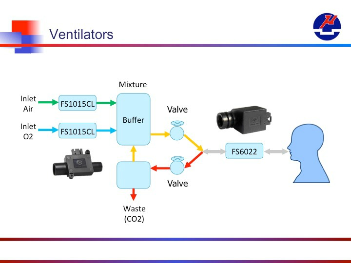 mass flow sensors in medical ventilators
