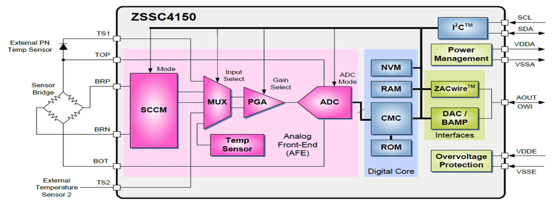 zssc4150-block-diagram