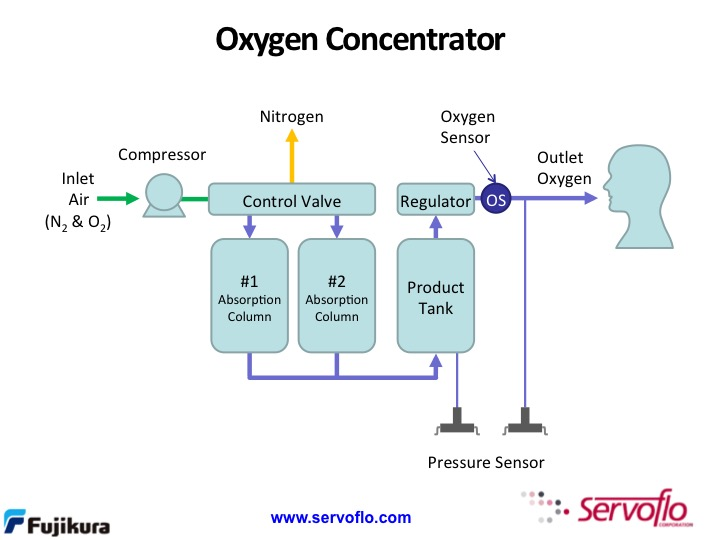 o2 concentrator?width=569&height=426&name=o2 concentrator pressure & oxygen sensors in oxygen concentrators